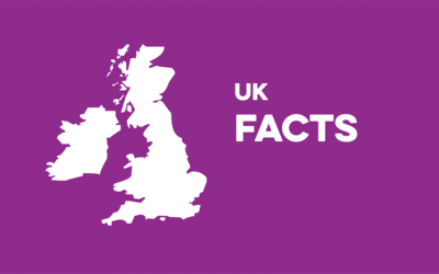 interesting facts about United Kingdom or UK